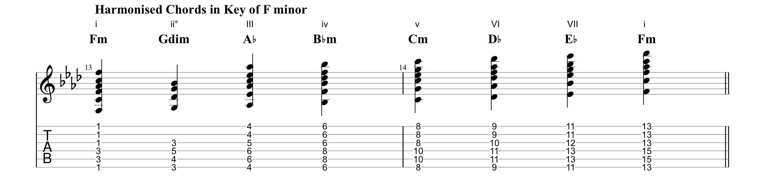 Harmonised Chords in the Key of F minor (Lost on You).png
