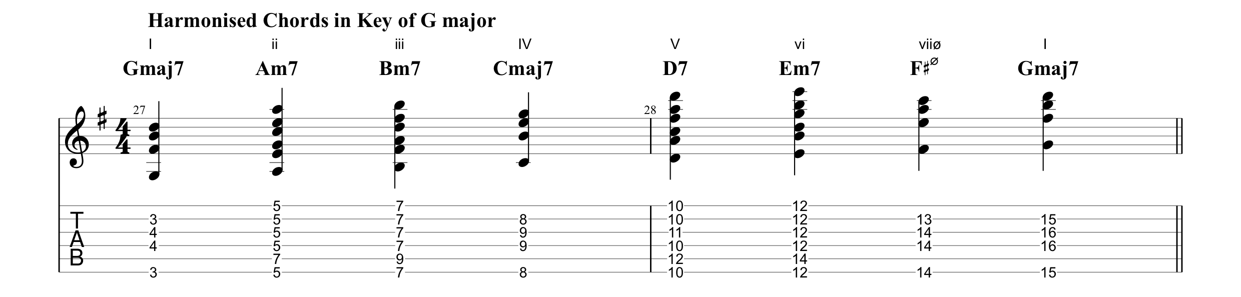 Harmonised Chords in the Key of G major (Gravity).png