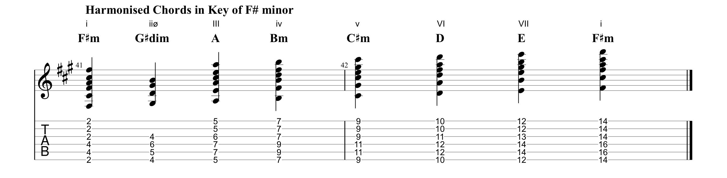 Harmonised Chords in the Key of F# minor (My Silver Lining).png