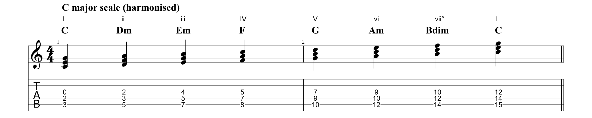 C major scale harmonised.png