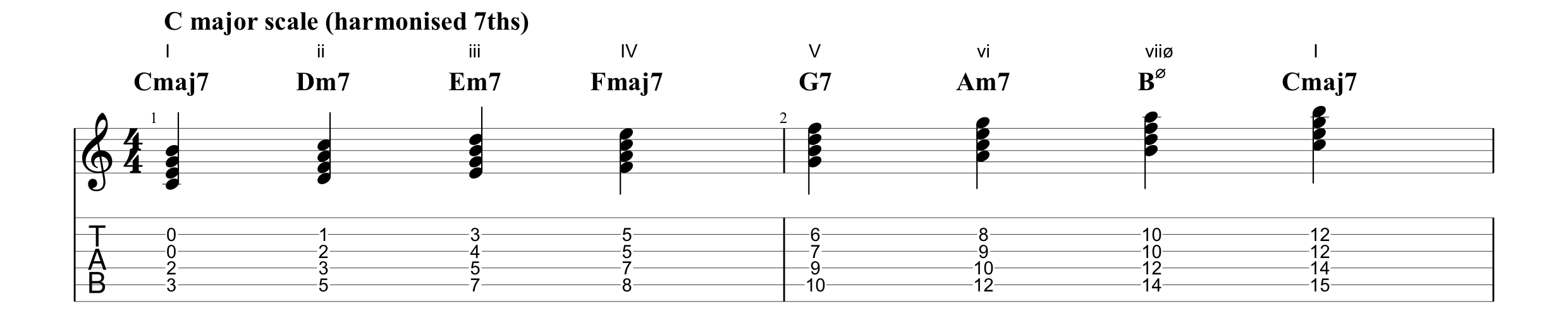 C major scale harmonised 7th.png