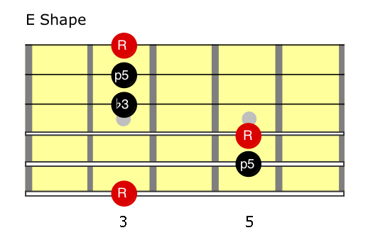G minor (E shape) Chords.jpg