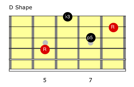 G minor (D shape) Chords.jpg