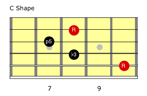 G minor (C shape) Chords.jpg