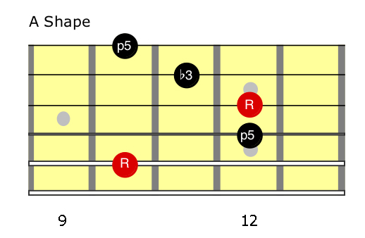 G minor (A shape) Chords.jpg