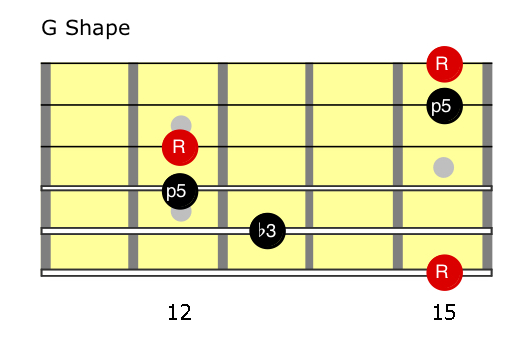 G minor (G shape) Chords.jpg