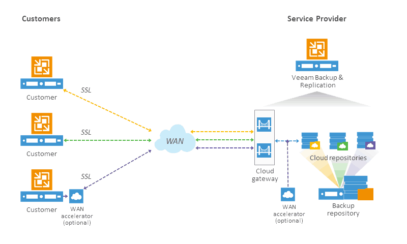 Customer to Service Provider Backup