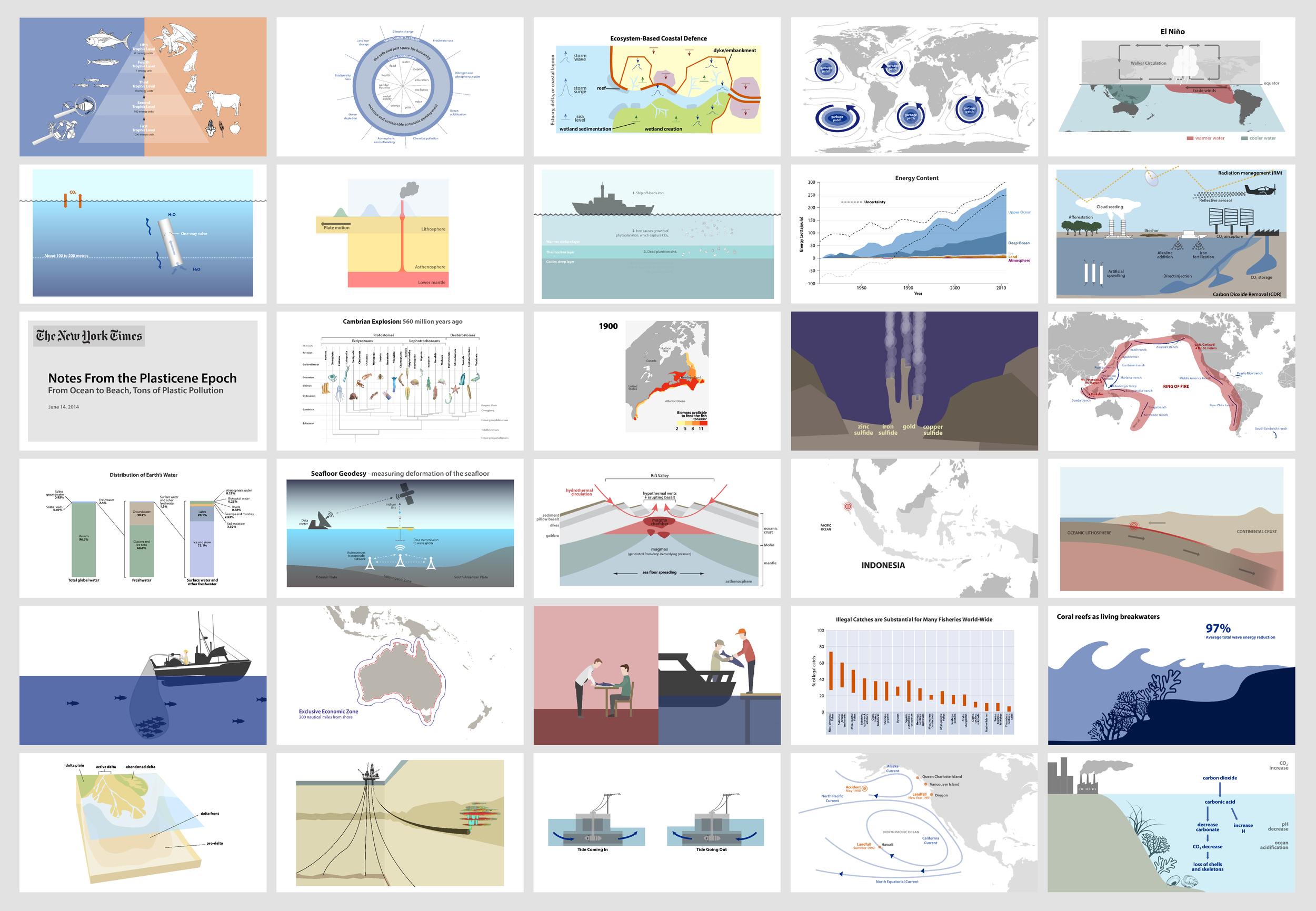 Ocean Sustainability