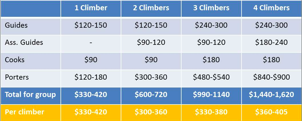 A tipping chart for Kilimanjaro