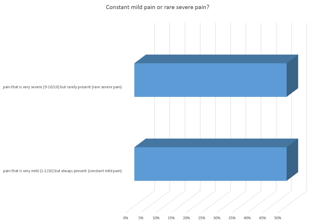 cons mild v rare severe