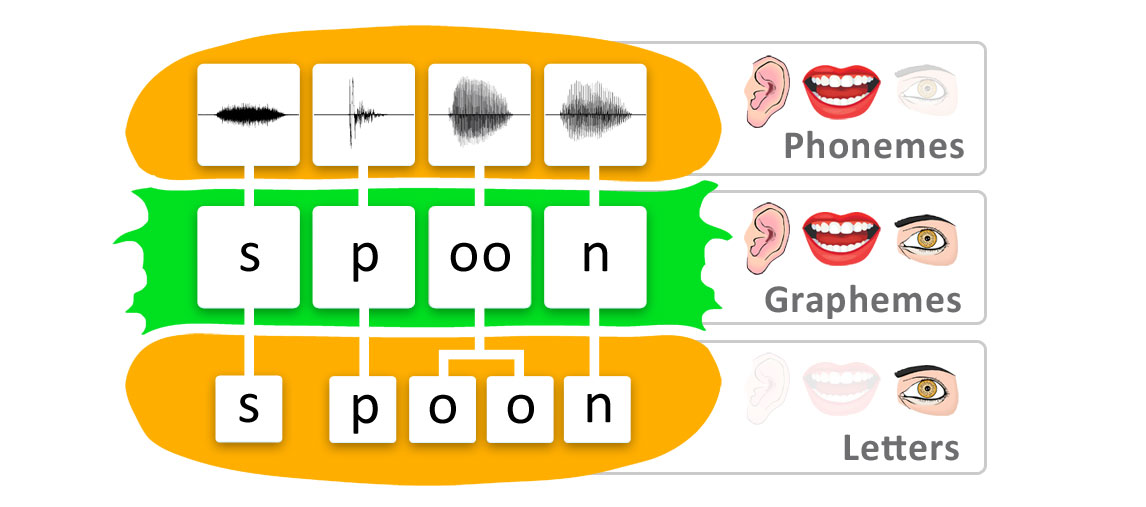 phonemes-graphemes-letters.jpg