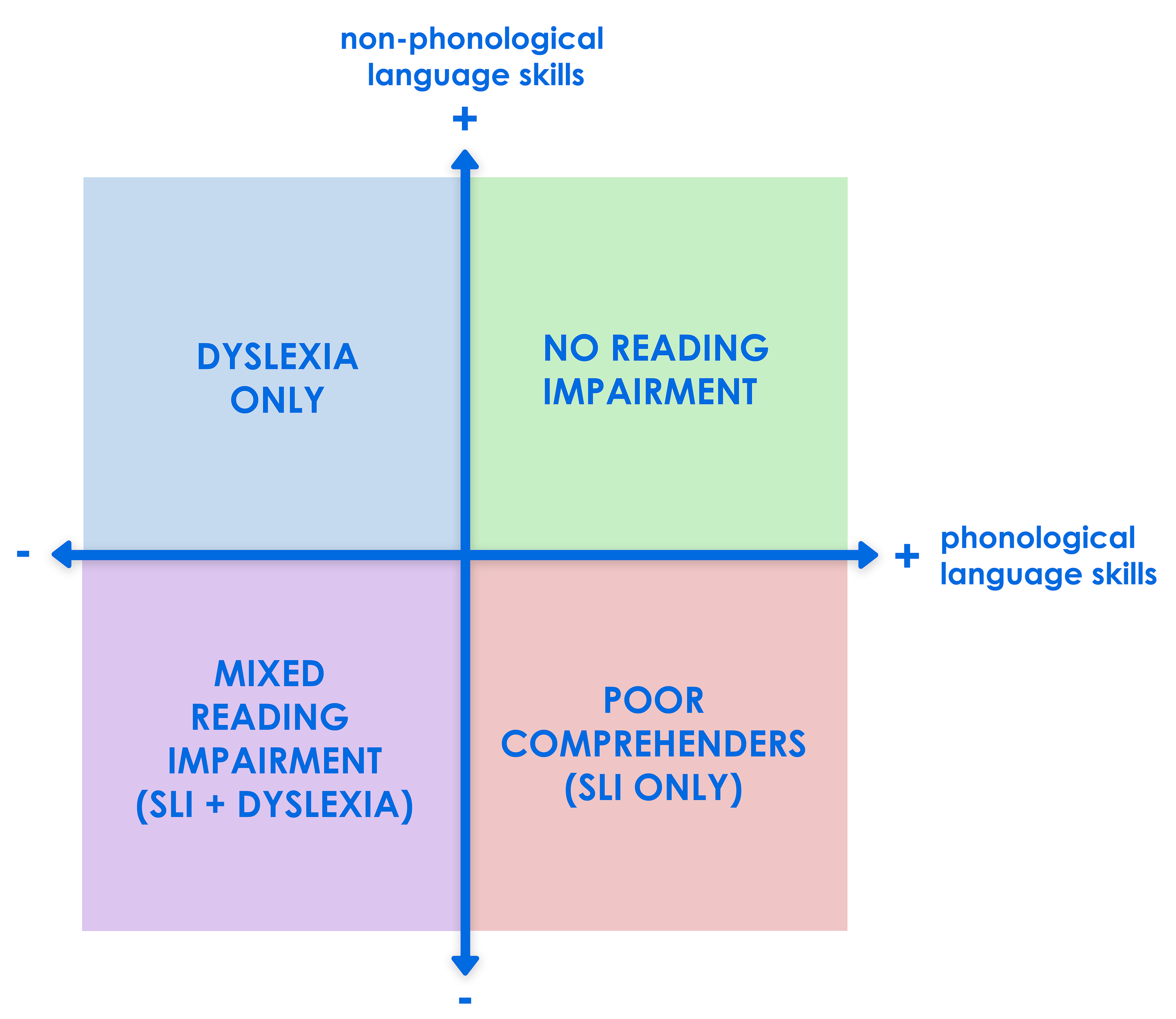 Figure 3: Relationship between dyslexia and specific language impairment (SLI) (Ramus et al., 2013).