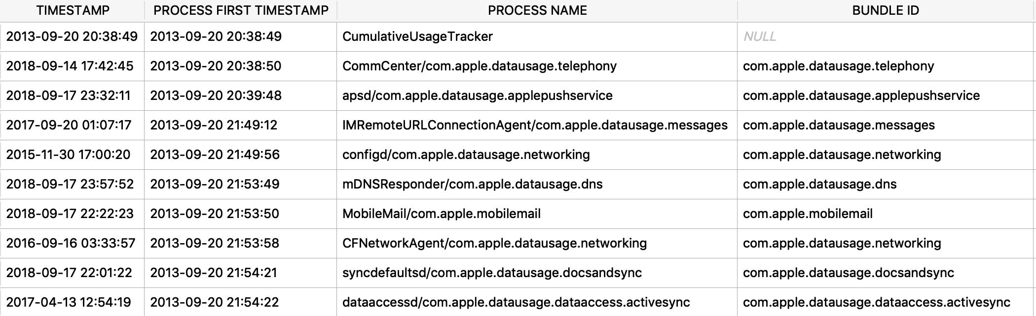datausage_zprocess