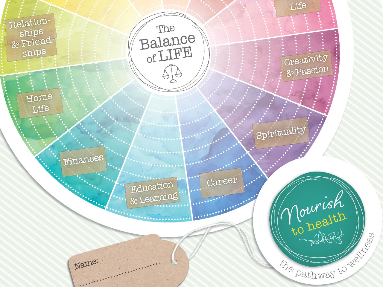 NOURISH TO HEALTH - Branding, Stationery, Social Media and 'The Balance of Life Wheel' design.