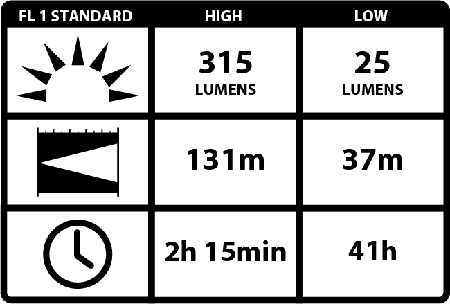 100014047_4_COAST PX1 håndlygte (315 lumen) - i blisterpakning_ANSI BLOCK.png