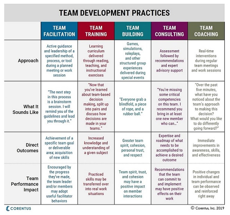 Team+Development+Practices+as+outlined+by+Corentus+back.jpg
