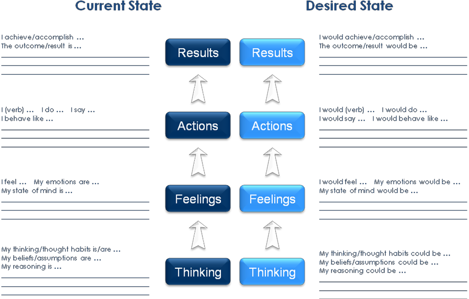 Corentus Thinking Path - Current State and Desied State.png