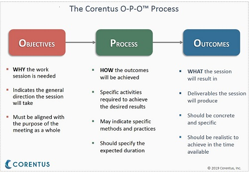 Fig. 1.   Click here for a .pdf  - great to bring into meetings as a reminder of OPO.