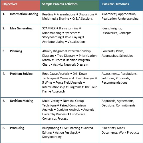 Fig. 3 , Examples of activities corresponding to objectives and outcomes.