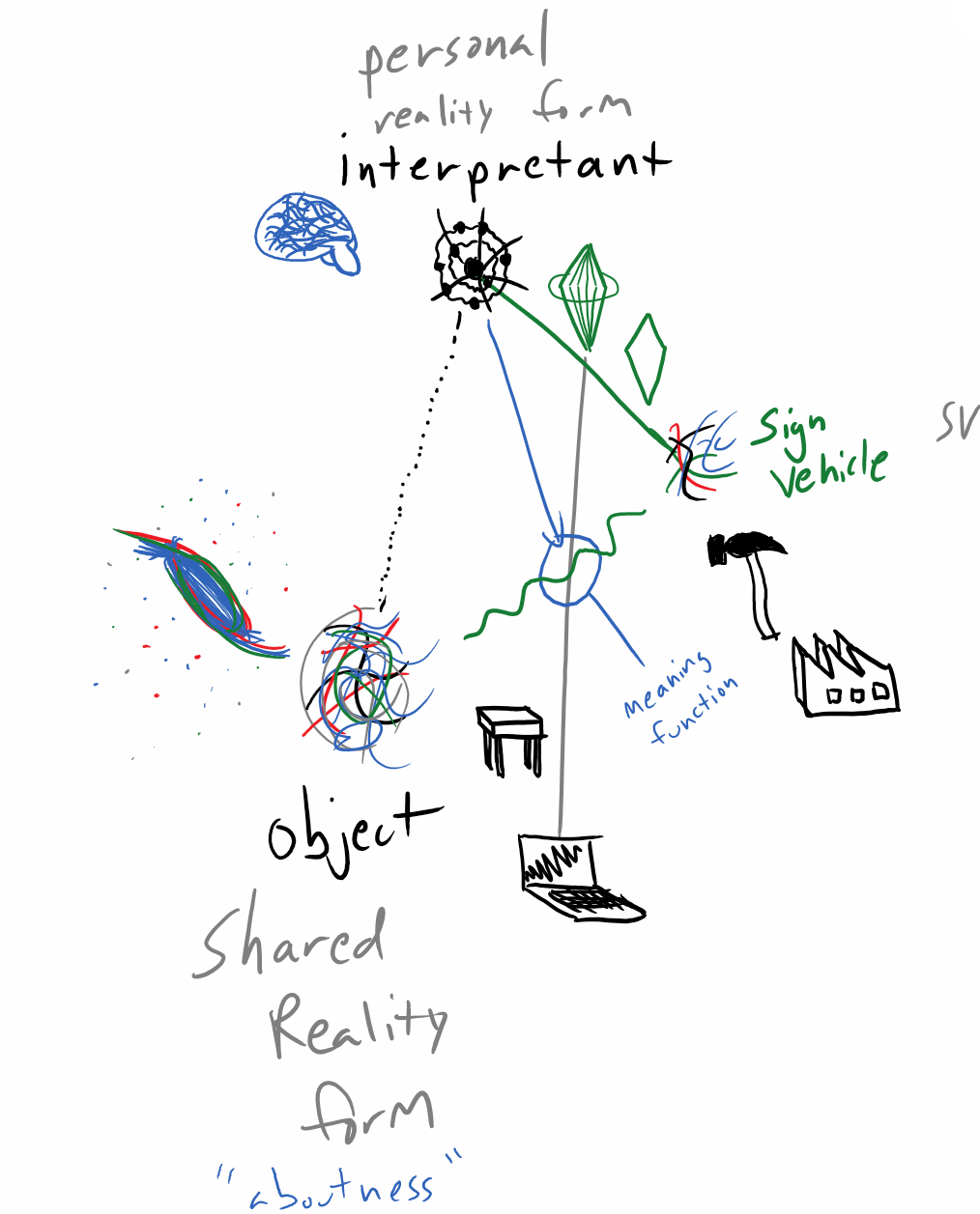 Harness Semiotics to create external thinking support, make it interactive as digital inking.