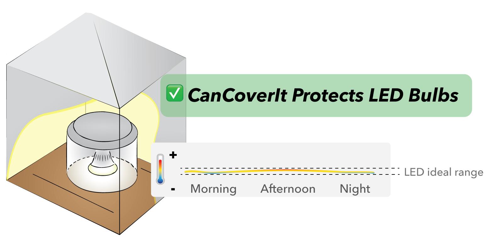 CanCoverItProtectsLEDbulbs.png