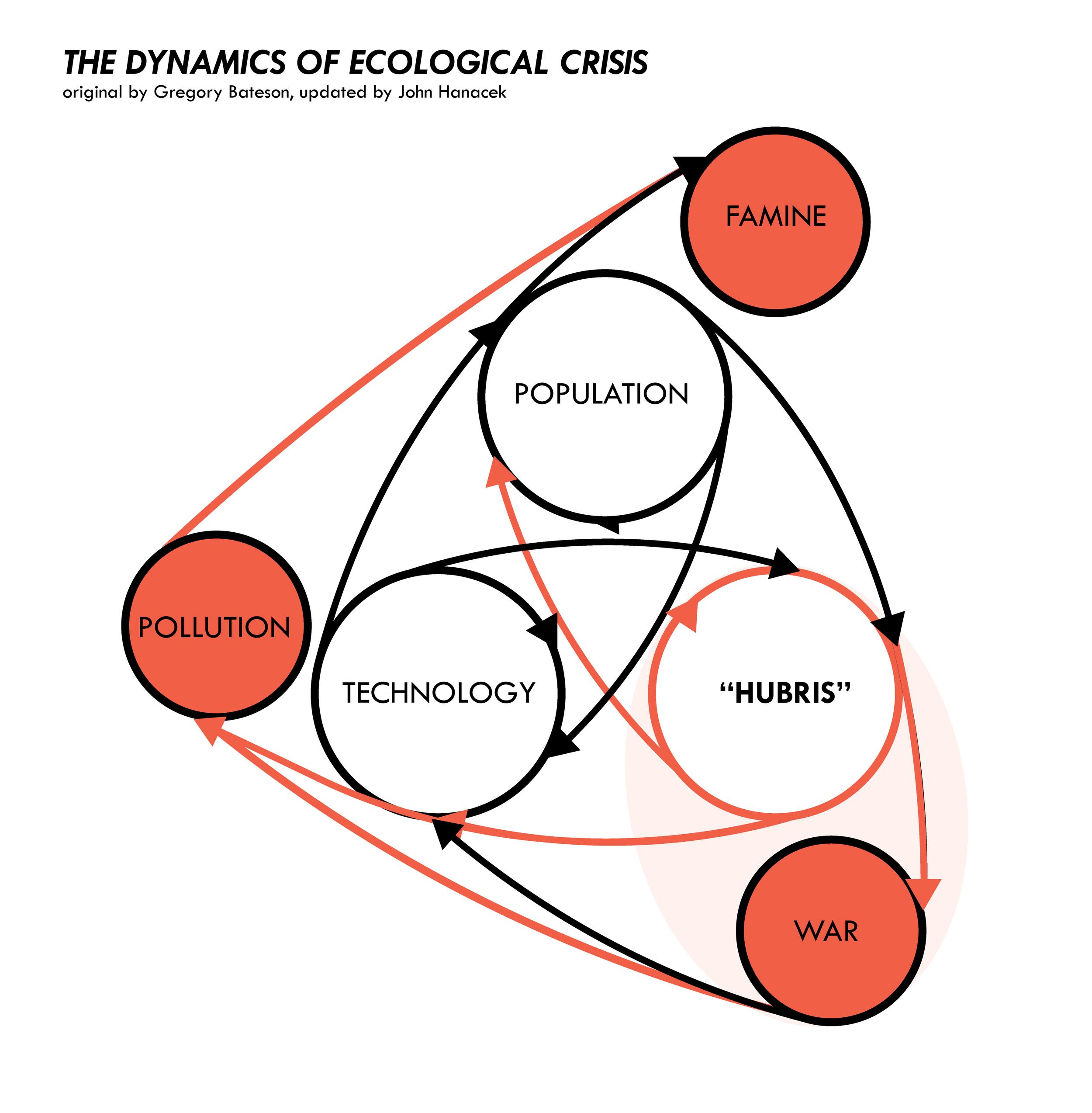 Dynamics of Ecological Crisis bateson-hanacek-w-01.png
