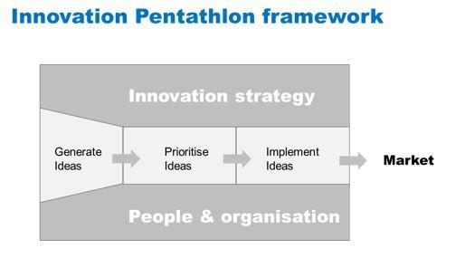 Pentathlon framework.JPG