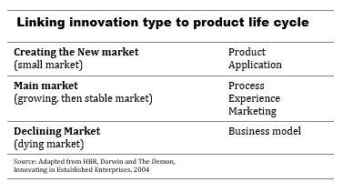 Innovation Life Cycle Table.JPG