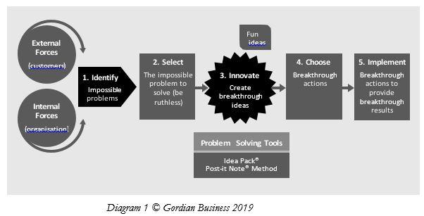 Impossible Problem Innovation Model.JPG