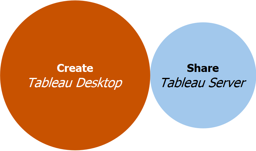 Tableau Products.PNG