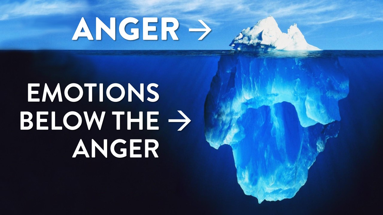 Anger is like an iceberg.  The emotions you show are just the 10% of the iceberg above the surface. Most of what's really going on inside you is below the surface.