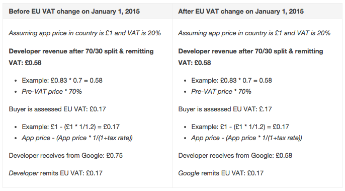 EU Value-Added Tax (VAT) Changes - What You Need to Know