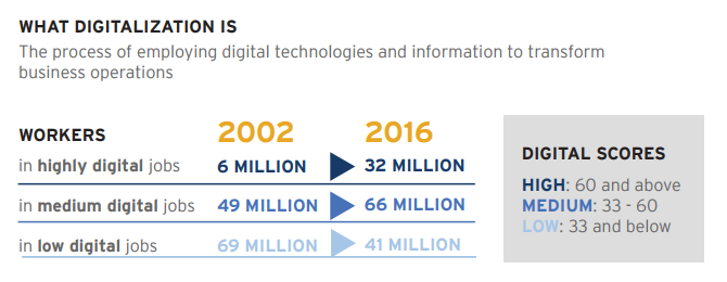 Image from Brookings,  Digitalization and the American Workforce