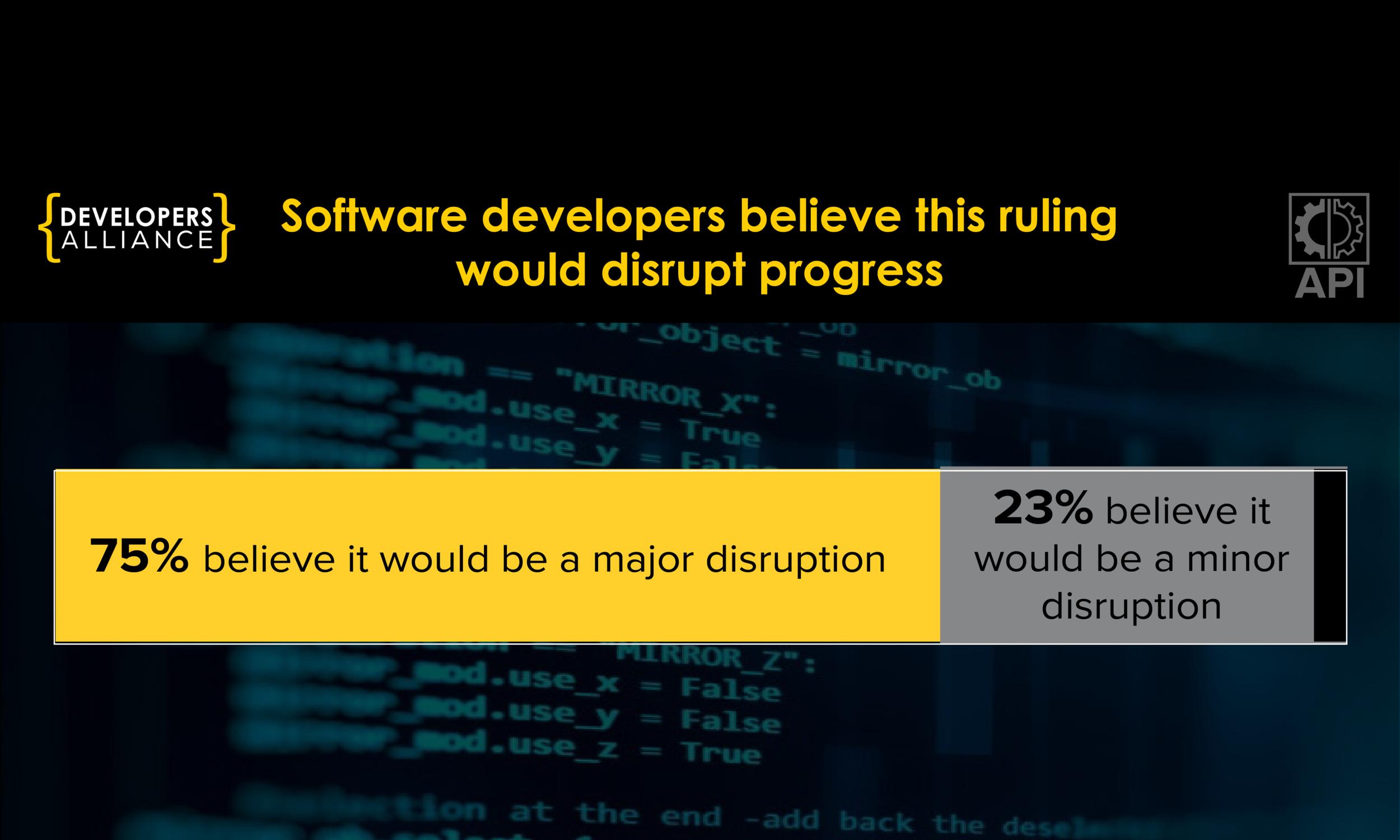 75% believe it would be a major disruption. 23% believe it would be a minor disruption.