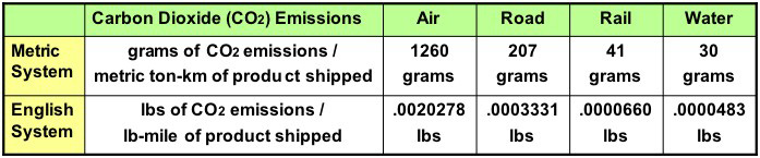 A lb-mile is defined as shipping something that weighs one lb a distance of one mile. 5 lbs shipped 200 miles is 1000 lb-miles.