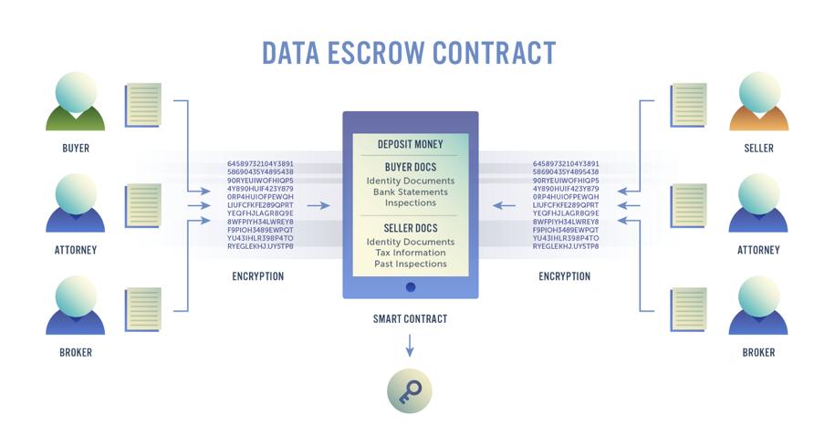 data-escrow-contract