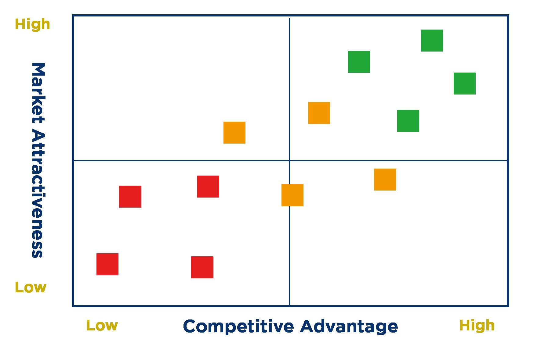 nem-cama-compeitive-advantage-market-attractiveness