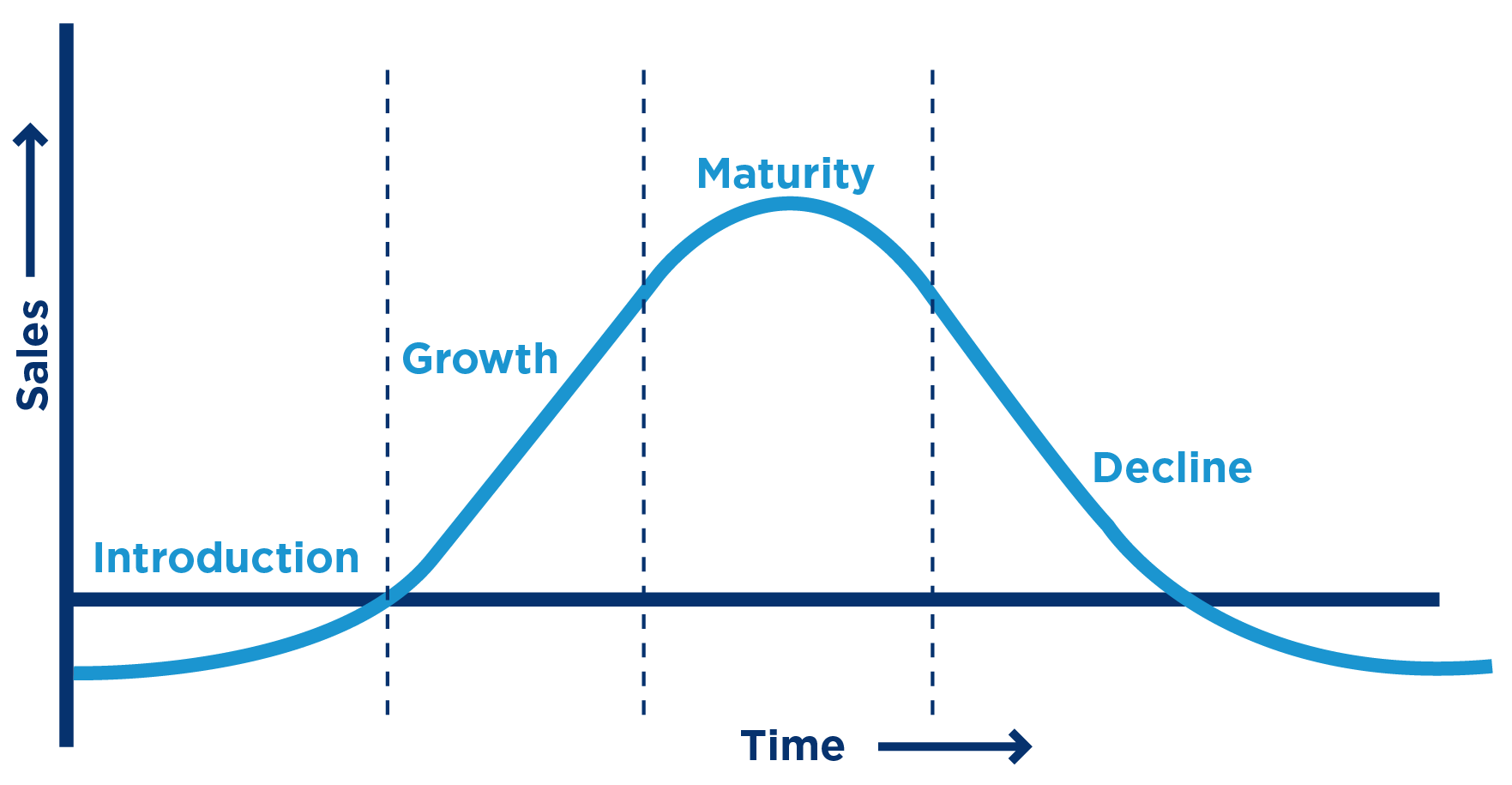 product-industry-life-cycle-stages