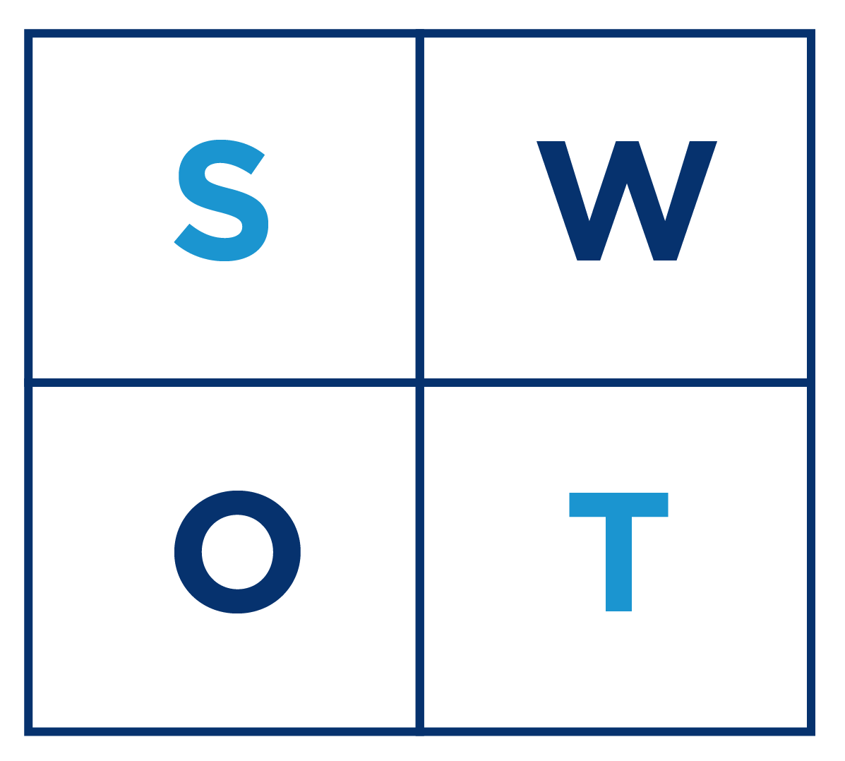 think-strategically-swot