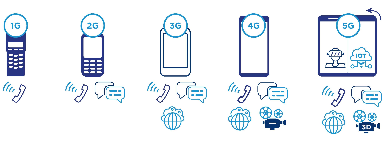 evolution-of-wireless-network