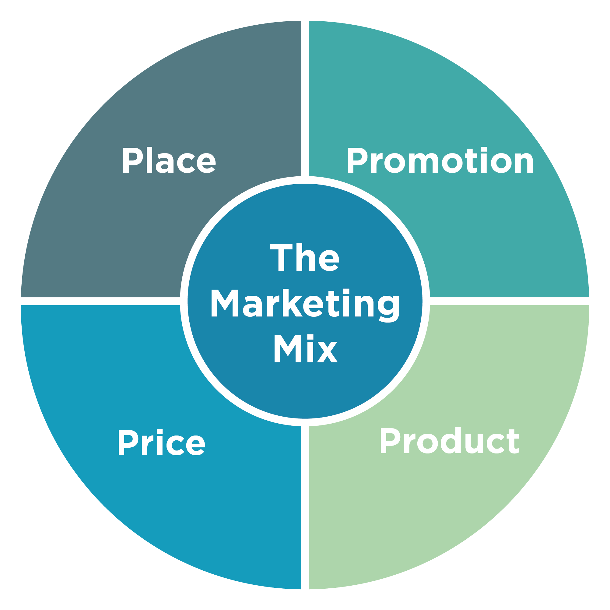 The Marketing Mix.png