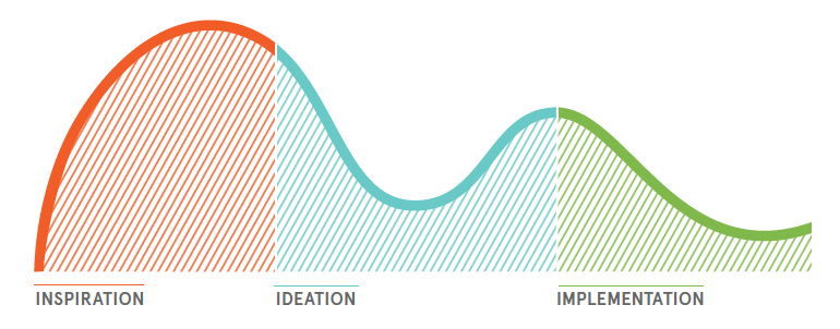 "From ""An Introduction to Human-Centered Design,"" IDEO.org + Acumen"