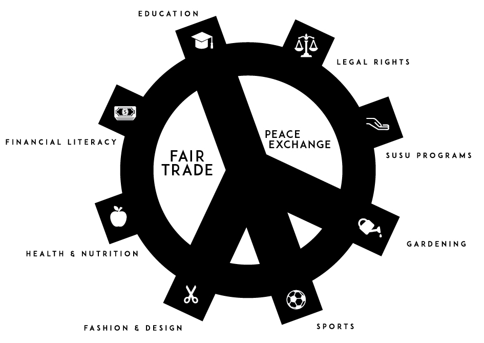 The Peace Exchange Holistic Fair Trade Model featured above gives insight into our program. We strive to create a foundation for artisans that goes beyond the sewing machine. Our goal is to empower women to be leaders of their own lives and leaders within the community.