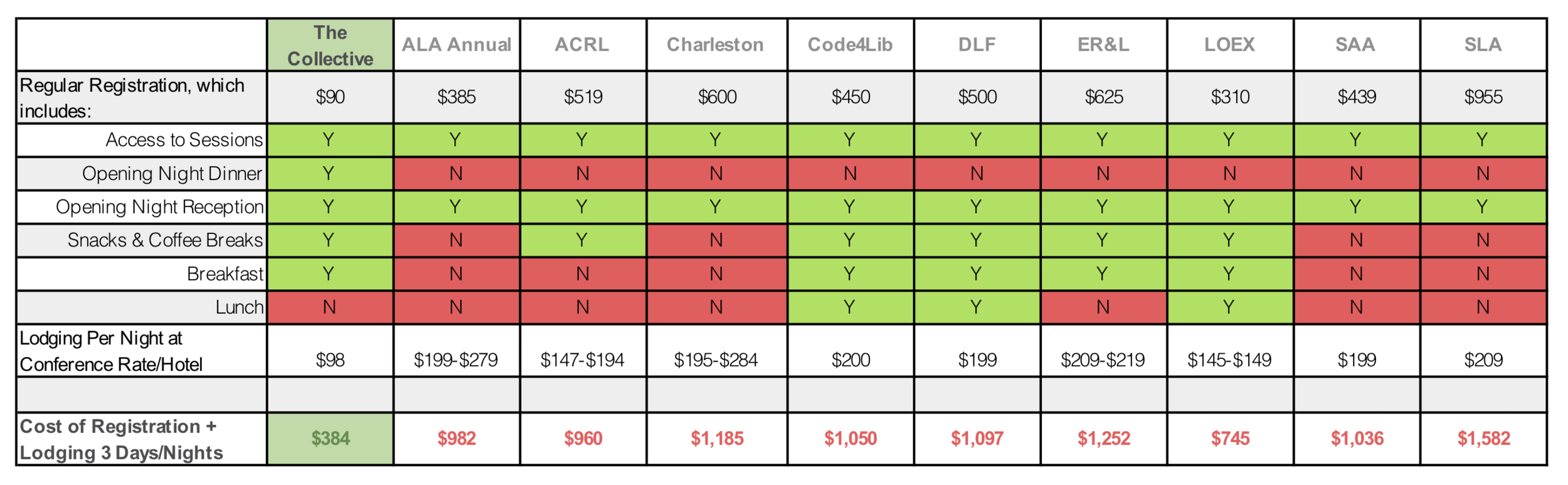 """Conference Cost Comparison   This chart compares the total cost of attending nine well established library conferences, based on 2019 data. """"Total cost"""" uses the lowest hotel room price listed & reflects the registration fee plus 3 hotel nights for each event. The data reveals that the cost of attending The Collective is roughly 1/3 of the cost of the typical library conference with an unparalleled registration fee in terms of affordability."""