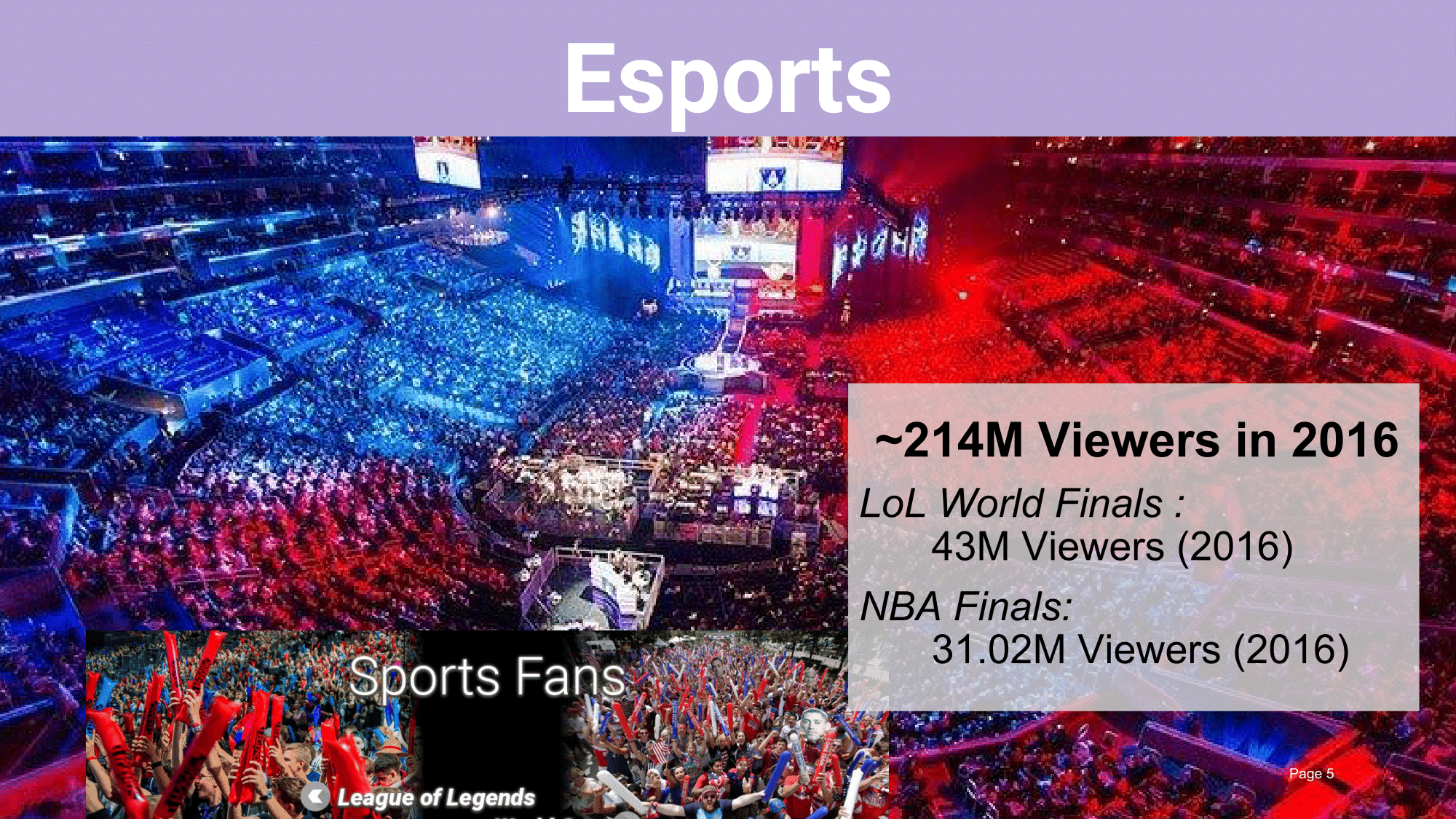 Video Gaming as a spectator sport, players watch the most elite competitive gamers going up against the best in the world for millions of dollars in front of millions of fans. Viewership and engagement is quickly outpacing major sporting events like the NBA finals and Superbowl.