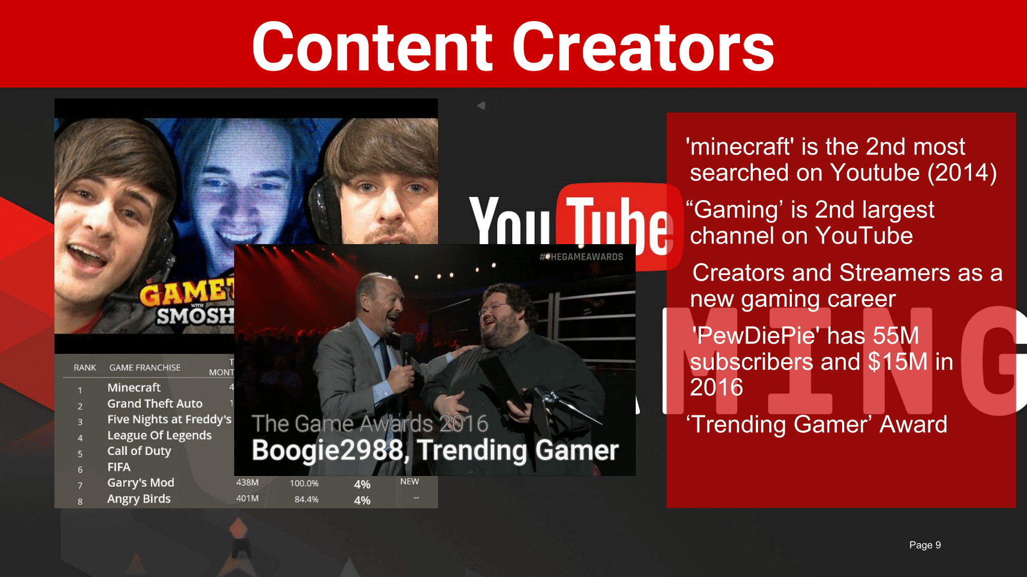 Content creators such as Smosh Gaming and Pewdiepie are becoming household names.  Creators are some of the leading figures in online content and quickly changing the culture of how games are consumed.