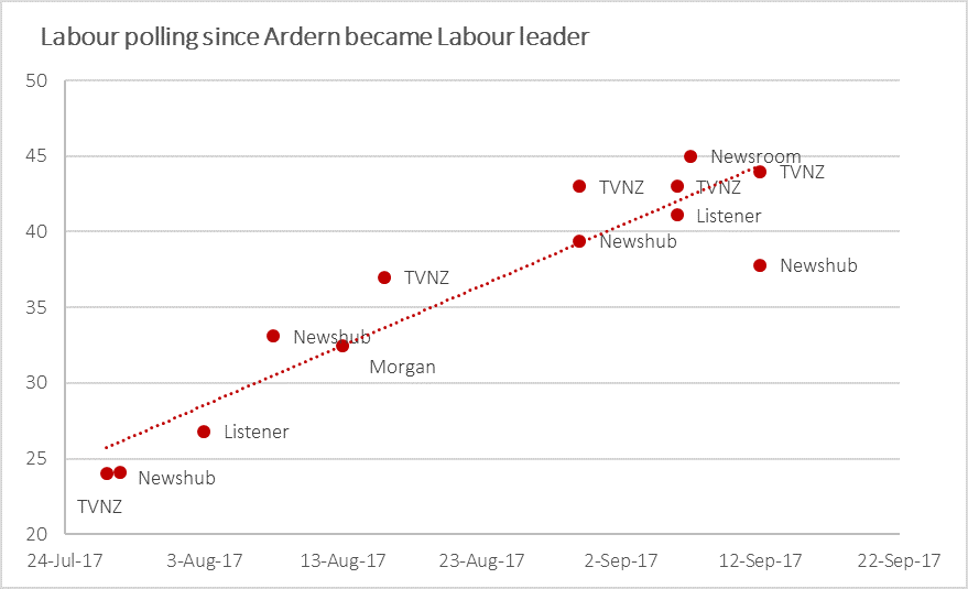 lab trend 170914.png
