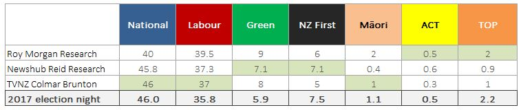 Comparing the main publicly-available eve of election polls with election night results