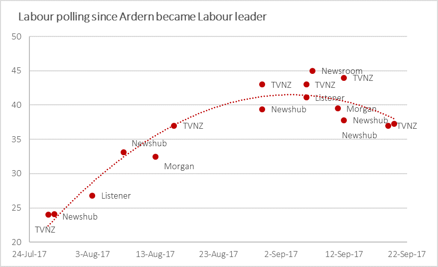 lab trend 170925.png