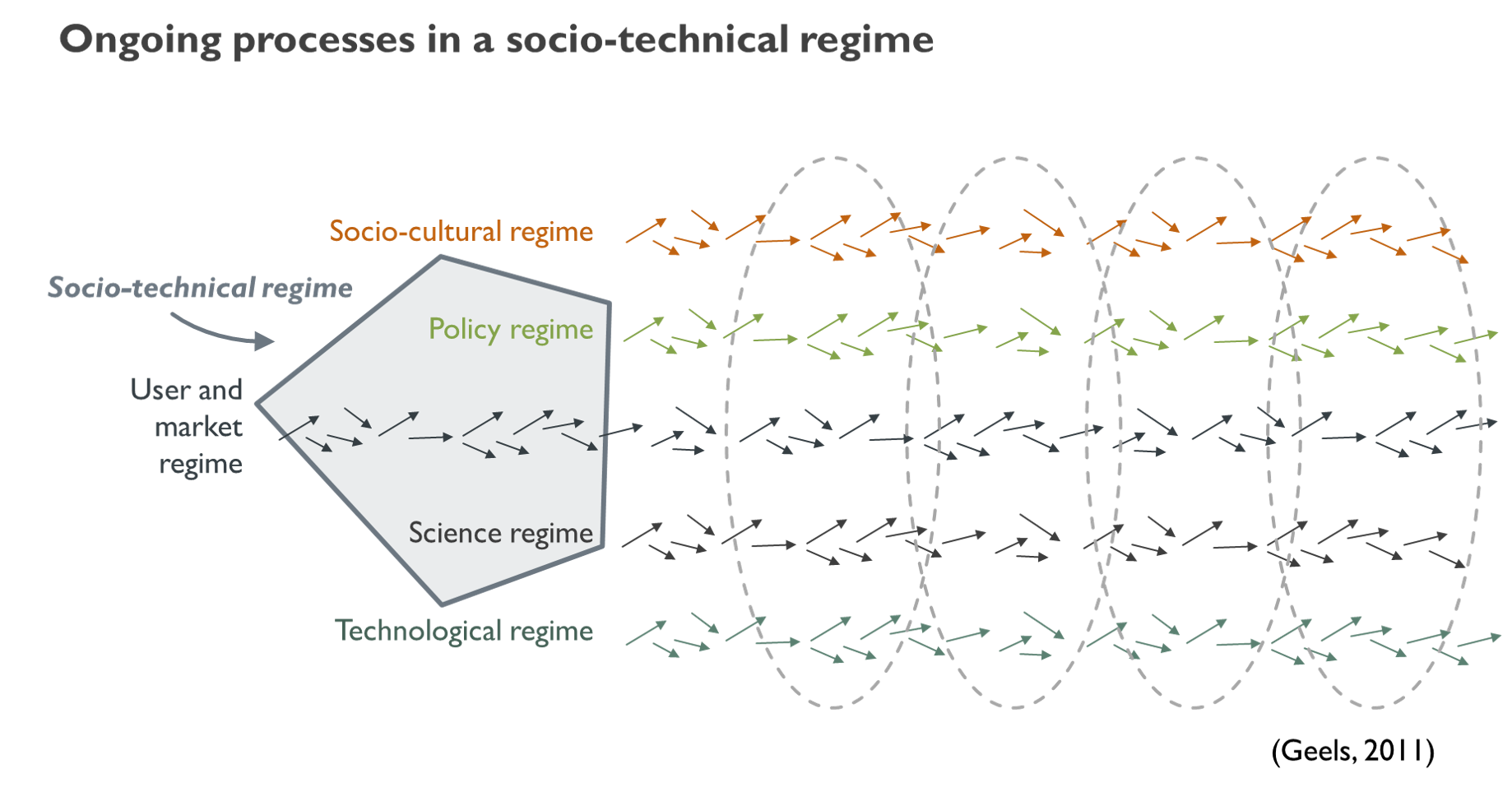 Interaction of elements in a socio-technical regime